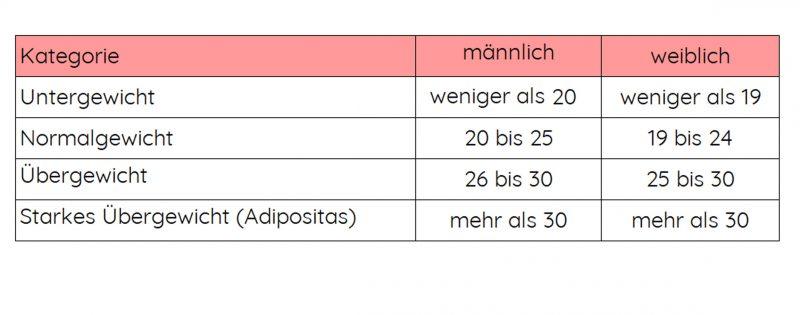 Bmi tabelle frau 26